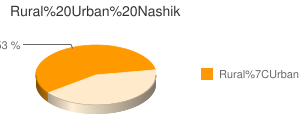 Nashik census population
